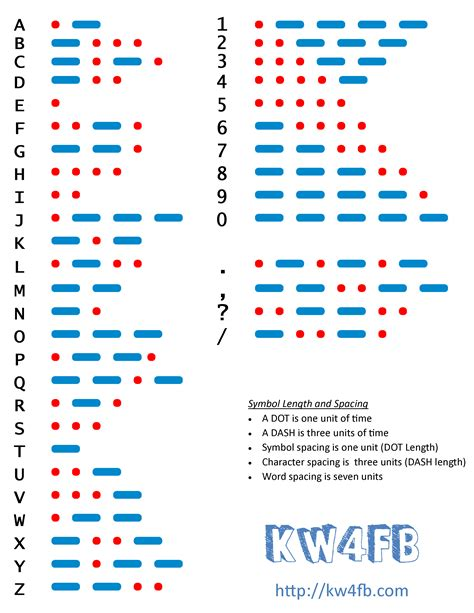 Morse Code Chart for Amateur Radio   KW4FB