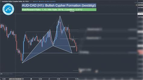 usdjpy cypher pattern forex trading zone forex day trading signal aud cad harmonic cypher pattern t4f