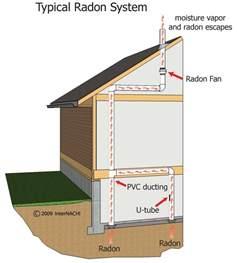 home radon test richmond home inspector richmond radon testing