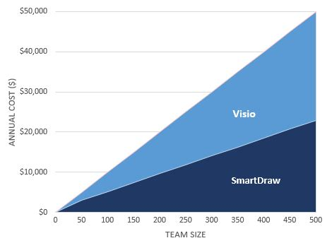 visio license price get smartdraw companywide for one low price