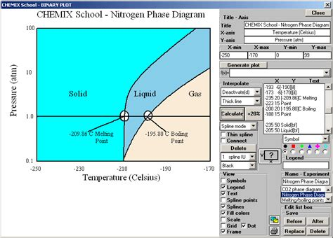 n2 phase diagram nitrogen phase diagram