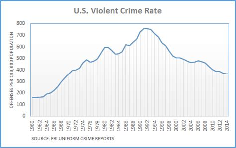 Violent Crime Rates By Year Graph | dueling claims on crime trend factcheck org