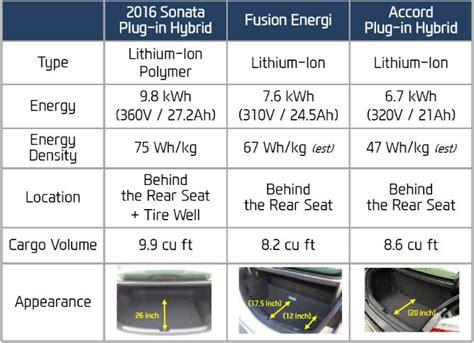 hyundai sonata trunk dimensions hyundai sonata phev compared to ford fusion energi honda