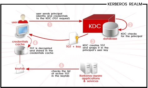 tutorial kerberos linux rhel 7 kerberos kdc fajlinux
