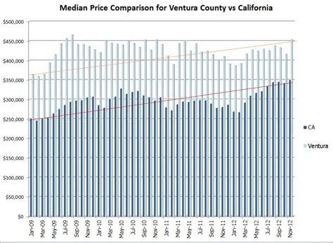 section 8 ventura county how does ventura county home prices compare with rest of ca