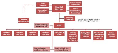 The Gallery For Gt Company Organization Chart Coca Cola Organisational Structure Of Coca Cola