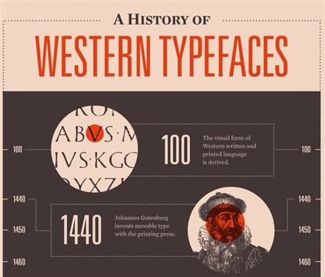 typography knowledge 12 typography infographics to enrich your knowledge