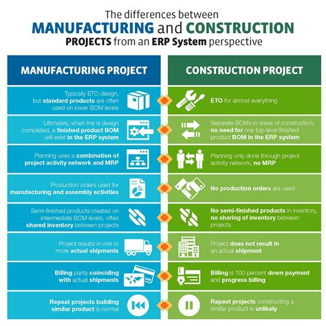 project manufacturing infographic manufacturing projects vs construction