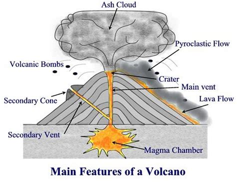 cross section of volcano potter s geography features of a volcano