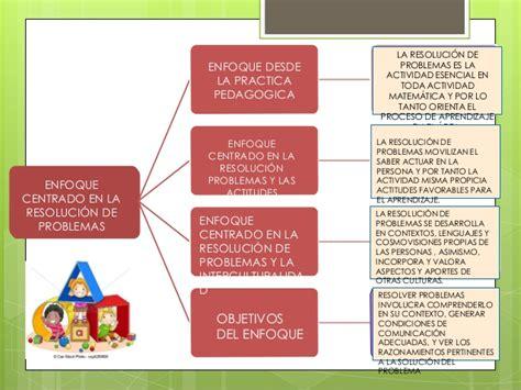 Dise O Curricular Dominicano Nivel Primario Primer Ciclo diseo curricular para el nivel de educacin primaria de