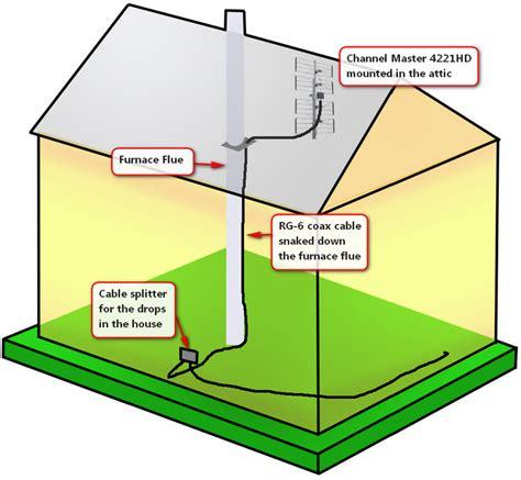 How To Install Kitchen Backsplash Video attic tv antenna newsonair org