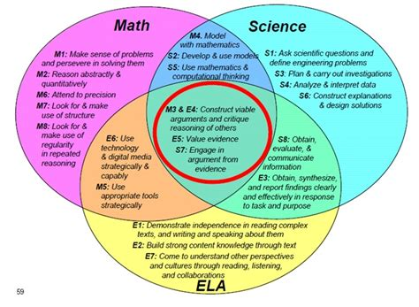 venn diagram of science and technology give them something to talk about promoting student