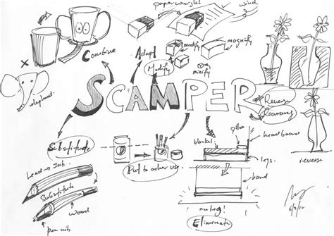 product design idea generation design journal sos how to use s c a m p e r for idea