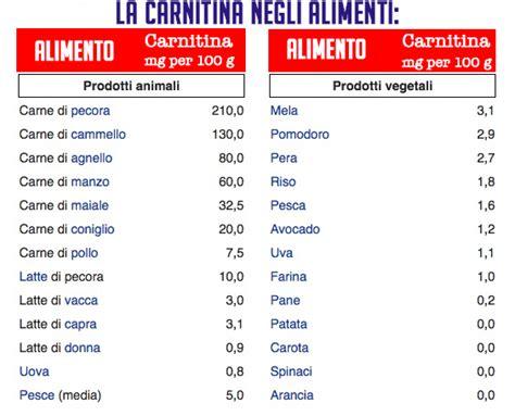 carnitina alimenti carnitina per dimagrire e per lo sport workout italia
