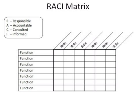 raci analysis template 21 free raci chart templates template lab
