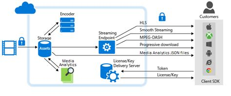 workflow azure application development partners introduction to azure