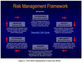 nist risk management framework pictures to pin on