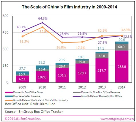 China Film Market 2014 | 2013 2014 china film industry report abstract i insights
