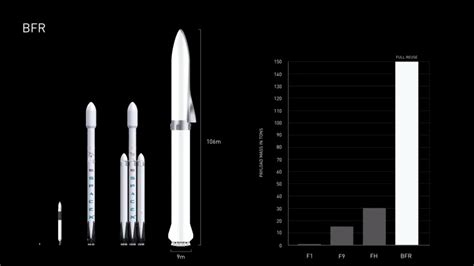 Elon Musk Bfr | elon musk proposes using spacex s bfr to travel around earth
