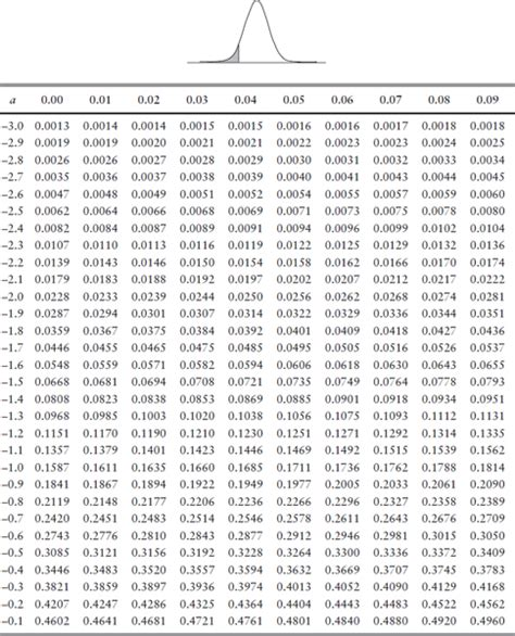Standard Distribution Table by Appendix C Statistical Tables Derivatives Markets