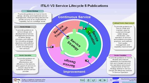 itil v3 templates mountainview itil v3 service lifecycle publications