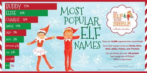 top 10 names www elfontheshelf