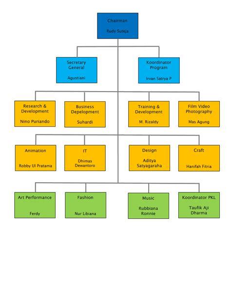mengapa perusahaan harus membuat struktur organisasi visi dan misi dan struktur organisasi cca creative for