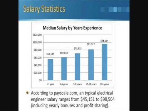 design engineer salary ireland electrical engineering salary