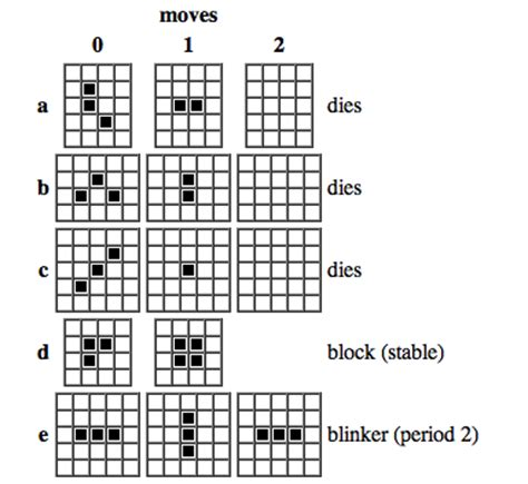 pattern rule wikipedia conway s game of life emergent universe wiki fandom