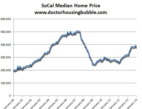 southern california housing market update slowest january
