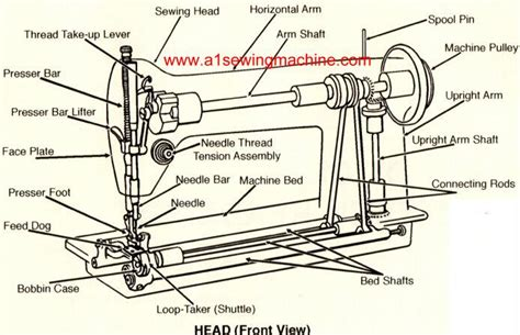 swing machine parts s s fabric india how to repair a sewing machine