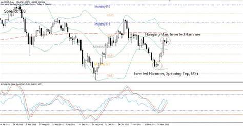 candlestick pattern timeframe candlestick patterns daily timeframe only trading