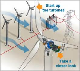 how do wind turbines work department of energy