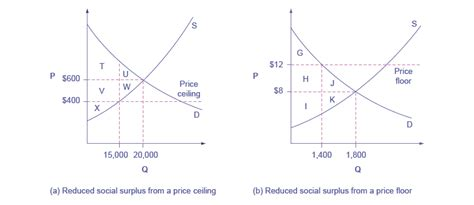 What Is A Price Floor And Price Ceiling by Microeconomics Demand Supply And Efficiency Voer