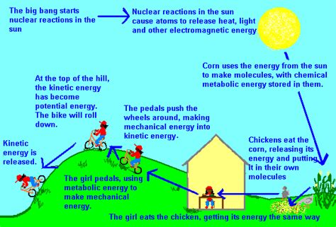 a pedals bike using energy from the sun