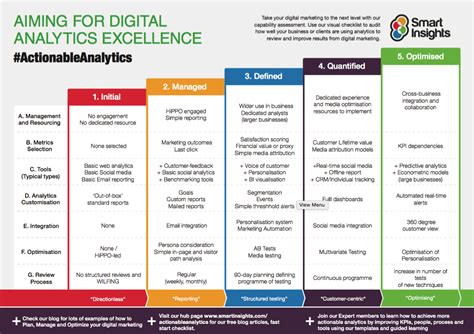 Digital Transformation Strategy Smart Insights Digital Transformation Plan Template
