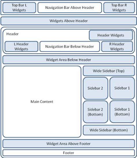 sidebar layout wordpress plugin suffusion theme options sidebar layout mbrsolution