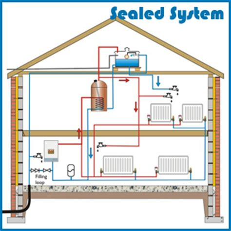 sealed system central heating central heating installations designtech heating