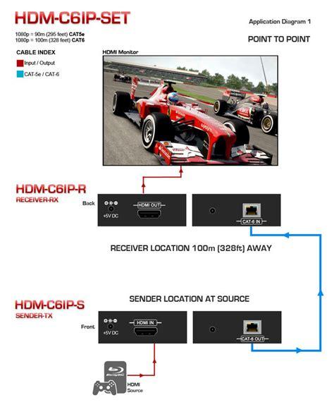Set Black Cat Hdm avenview hdm c6ip set single cat6 hdmi extender ip system