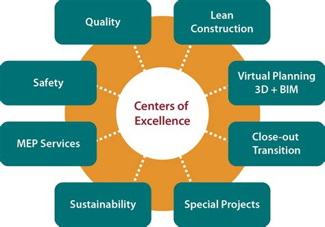 center of excellent centers of excellence specialties mcgough