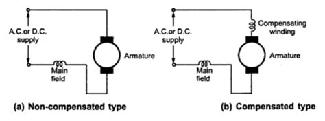 universal motor circuit diagram universal motor your electrical home