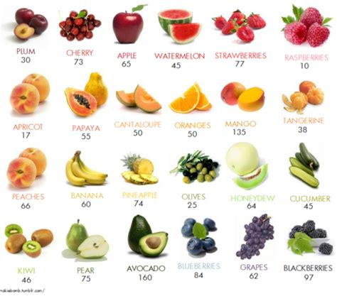 4 vegetables you shouldn t eat calories in fruit concerned with their diet