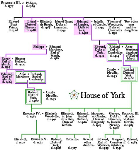 Wars Of The Roses House Of York Genealogical Chart And Overview Of This Line Of