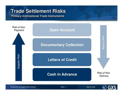 Supply Chain Finance Letter Of Credit Introduction To Supply Chain Finance