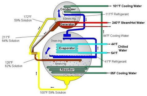 chiller refrigeration cycle diagram hvac system hvac water chillers valves and pumps