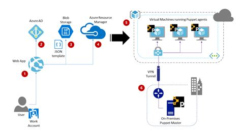 puppet architecture diagram automating cloud deployments using azure resource manager