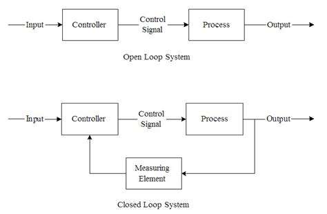 exle of open loop system with block diagram closed loop system block diagram pid controller