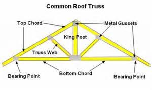 prefab roof truss