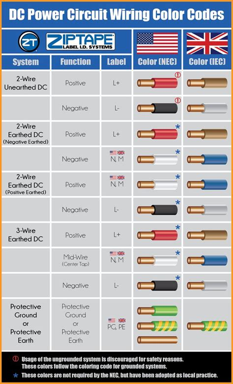 infographic  dc power circuit wiring color codes