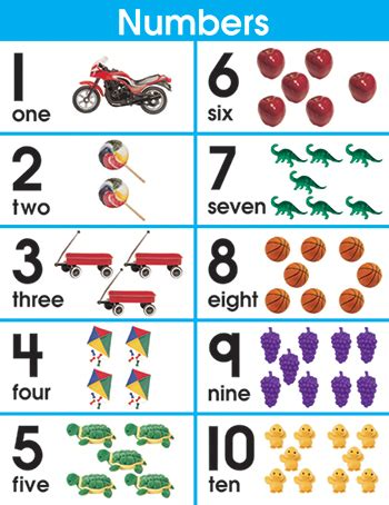 printable numbers with objects numbers 1 10 poster objects the childminding shop